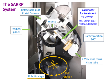 SARRP system