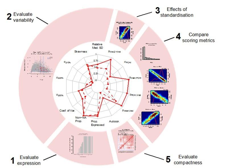Systematic gene signature evaluation.jpg